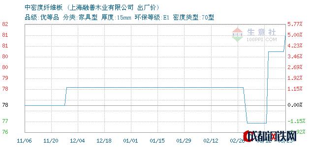03月25日上海中密度纤维板出厂价_上海融善木业有限公司