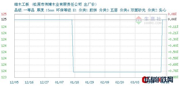 03月26日吉林细木工板出厂价_松原市伟博木业有限责任公司