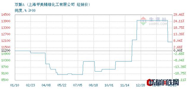 03月27日双酚A经销价_上海甲美精细化工有限公司
