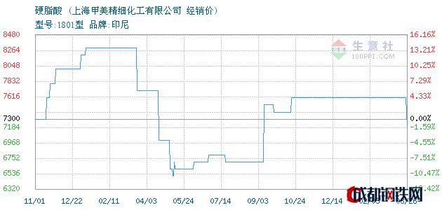03月27日硬脂酸经销价_上海甲美精细化工有限公司