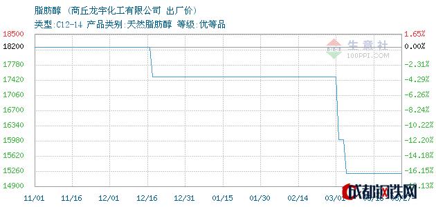 03月27日河南脂肪醇出厂价_商丘龙宇化工有限公司