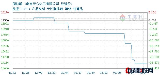 03月27日马来emery脂肪醇经销价_南京天心化工有限公司