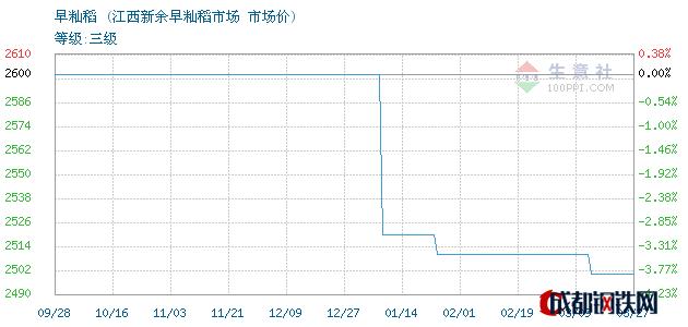 03月27日江西新余早籼稻市场价_江西新余早籼稻市场