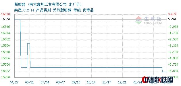 03月28日脂肪醇出厂价_南京鑫旭工贸有限公司