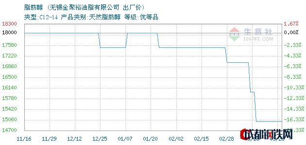 03月28日脂肪醇出厂价_无锡金聚裕油脂有限公司