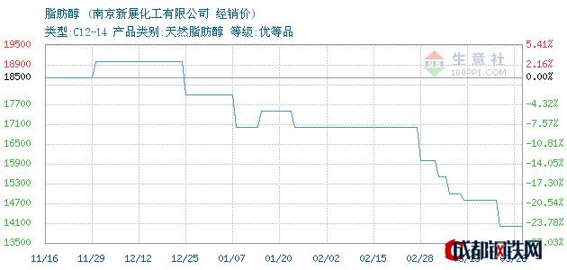 03月28日脂肪醇经销价_南京新展化工有限公司