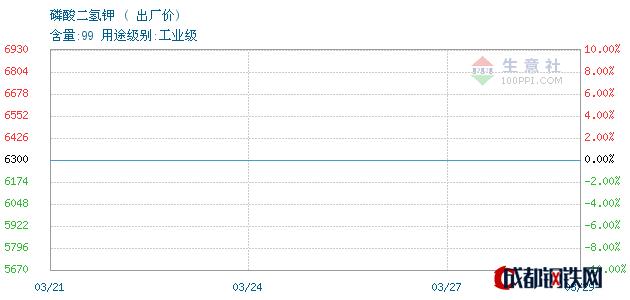 03月29日磷酸二氢钾出厂价_河北辛集化工集团有限责任公司