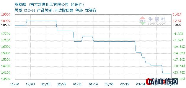 03月29日脂肪醇经销价_南京新展化工有限公司