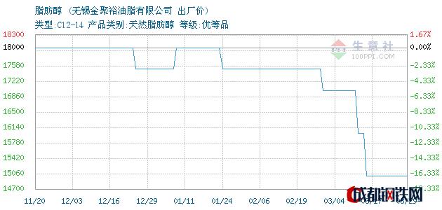 03月29日脂肪醇出厂价_无锡金聚裕油脂有限公司
