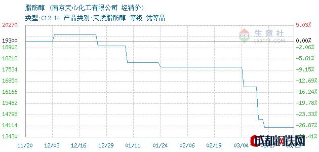03月29日马来emery脂肪醇经销价_南京天心化工有限公司