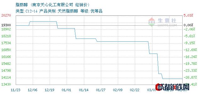 03月30日马来emery脂肪醇经销价_南京天心化工有限公司