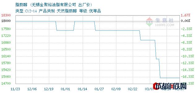 03月30日脂肪醇出厂价_无锡金聚裕油脂有限公司