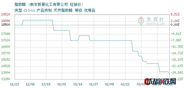 03月30日脂肪醇经销价_南京新展化工有限公司