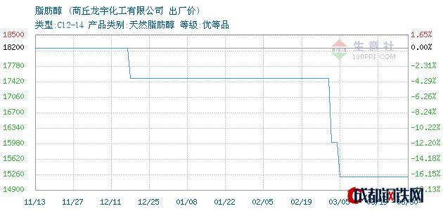 03月30日河南脂肪醇出厂价_商丘龙宇化工有限公司