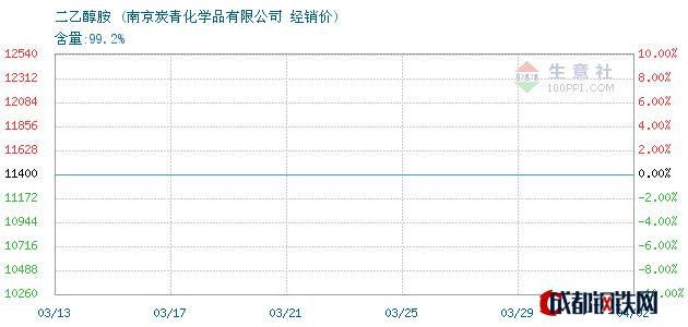 04月02日二乙醇胺经销价_南京炭青化学品有限公司
