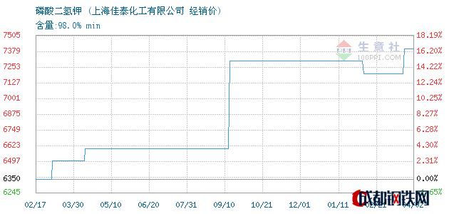 04月03日磷酸二氢钾经销价_上海佳泰化工有限公司