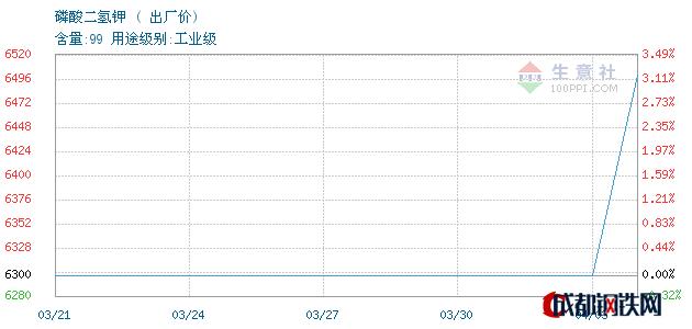 04月04日磷酸二氢钾出厂价_河北辛集化工集团有限责任公司