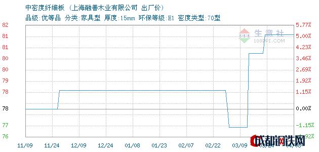 04月08日上海中密度纤维板出厂价_上海融善木业有限公司