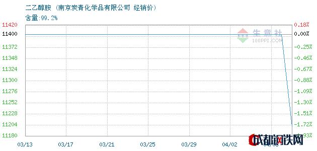 04月08日二乙醇胺经销价_南京炭青化学品有限公司