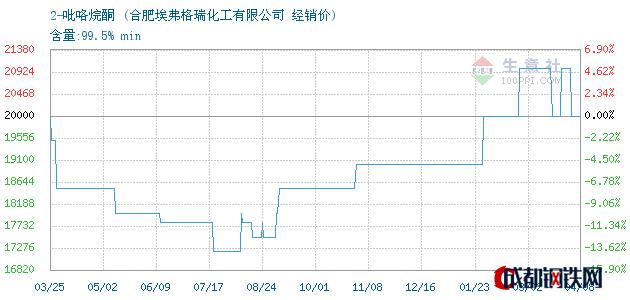 04月08日2-吡咯烷酮经销价_合肥埃弗格瑞化工有限公司