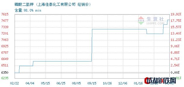 04月08日磷酸二氢钾经销价_上海佳泰化工有限公司