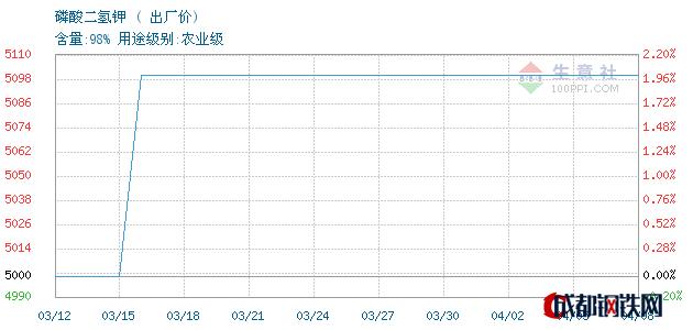 04月10日山东磷酸二氢钾出厂价_泰安亚伯兰化工有限公司
