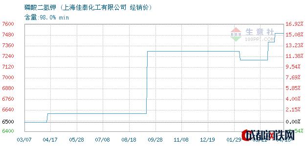 04月17日磷酸二氢钾经销价_上海佳泰化工有限公司