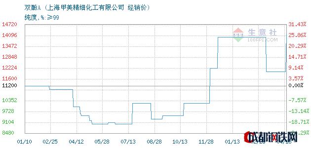 04月18日双酚A经销价_上海甲美精细化工有限公司