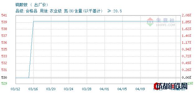 04月19日山东硫酸铵出厂价_泰安亚伯兰化工有限公司