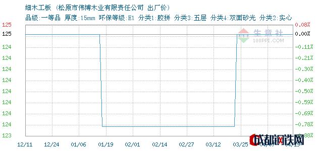 04月19日吉林细木工板出厂价_松原市伟博木业有限责任公司