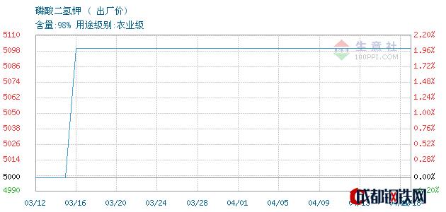 04月19日湖北磷酸二氢钾出厂价_泰安亚伯兰化工有限公司