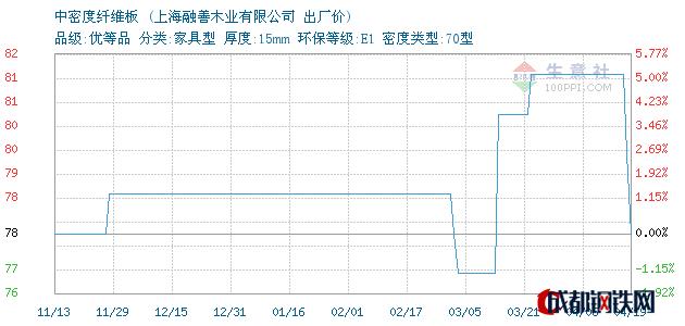 04月19日上海中密度纤维板出厂价_上海融善木业有限公司