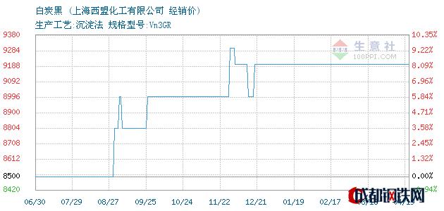 04月19日白炭黑经销价_上海西盟化工有限公司