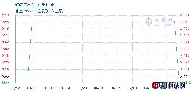 04月20日湖北磷酸二氢钾出厂价_泰安亚伯兰化工有限公司