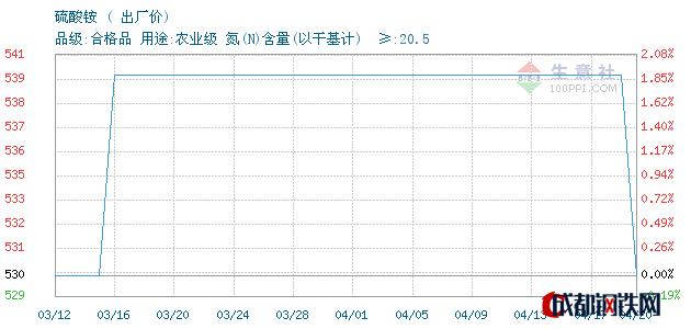 04月20日山东硫酸铵出厂价_泰安亚伯兰化工有限公司
