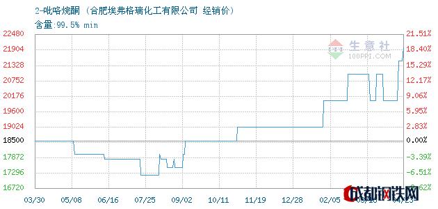 04月23日2-吡咯烷酮经销价_合肥埃弗格瑞化工有限公司