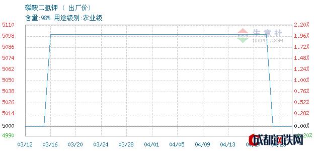 04月23日湖北磷酸二氢钾出厂价_泰安亚伯兰化工有限公司