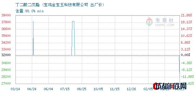 04月23日丁二酸二戊酯出厂价_宝鸡金宝玉科技有限公司