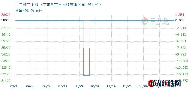 04月23日丁二酸二丁酯出厂价_宝鸡金宝玉科技有限公司