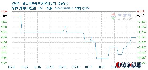 04月23日日照H型钢经销价_佛山市联骏贸易有限公司