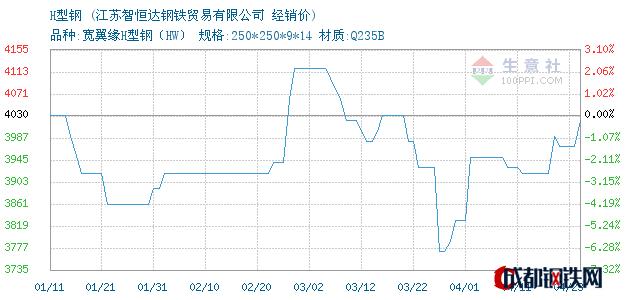 04月23日马钢H型钢经销价_江苏智恒达钢铁贸易有限公司