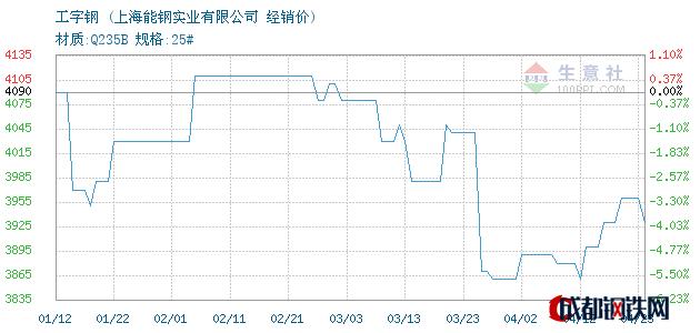 04月23日唐钢工字钢经销价_上海能钢实业有限公司