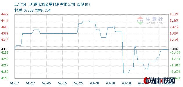 04月23日唐钢工字钢经销价_无锡乐源金属材料有限公司