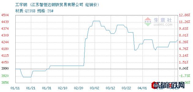 04月23日海城工字钢经销价_江苏智恒达钢铁贸易有限公司