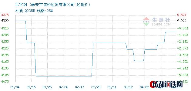 04月23日日照工字钢经销价_泰安市信桥经贸有限公司