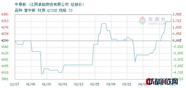 04月23日萍钢中厚板经销价_江阴卓能物资有限公司
