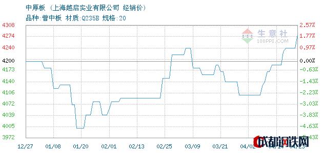 04月23日萍钢中厚板经销价_上海越启实业有限公司