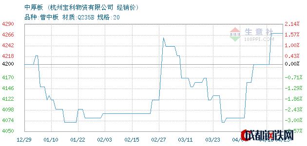 04月23日萍钢/长达中厚板经销价_杭州宝利物资有限公司