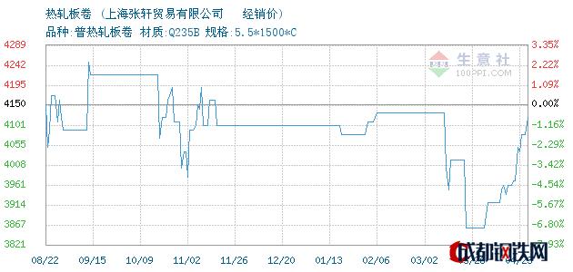 04月23日沙钢热轧板卷经销价_上海张轩贸易有限公司