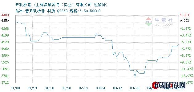 04月23日本钢/鞍钢热轧板卷经销价_上海昌墩贸易(实业)有限公司